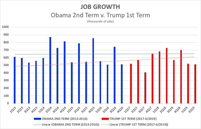 Image result for obama 2md term job growth vs trump job growth
